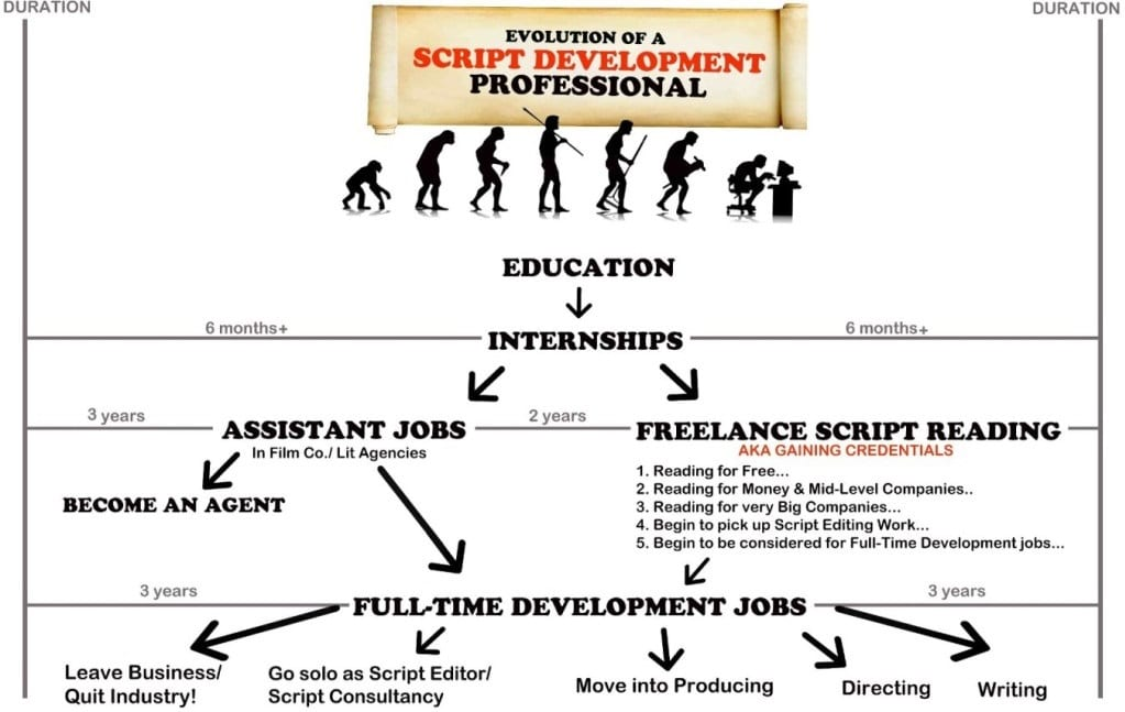 evolution of a script consultant / script development professional