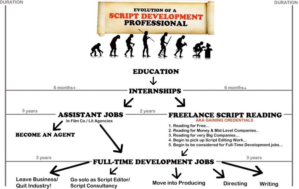 script development career