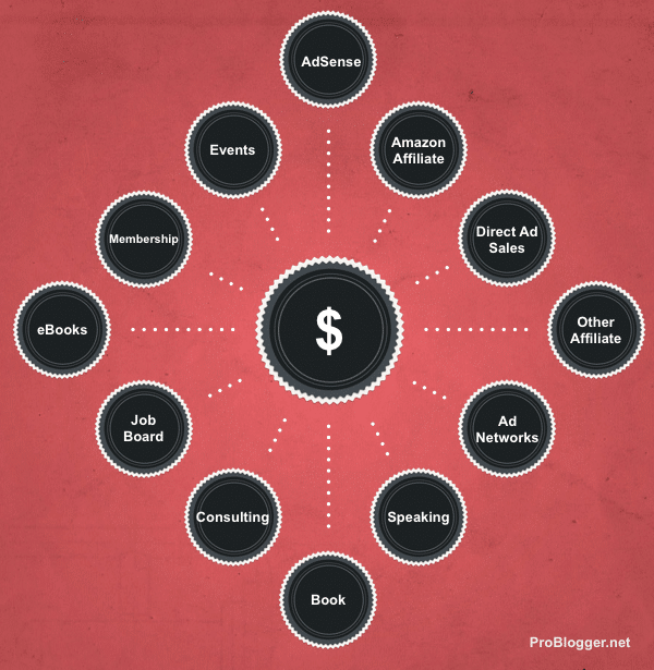 Paths to a Monetized Blog