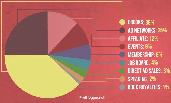 Pie Chart - Income Streams
