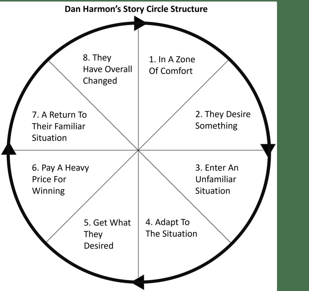 A diagram of Dan Harmon's Story Circle