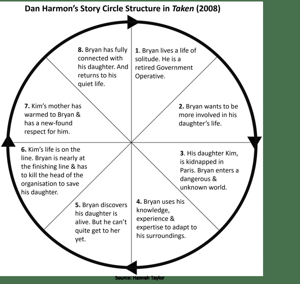 Taken Story Circle Analysis