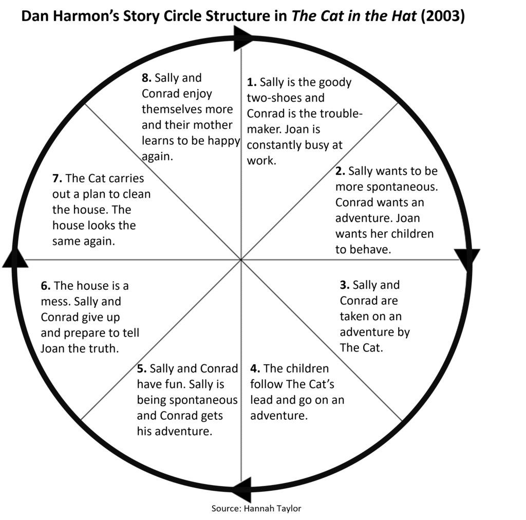 Story Circle Diagram Analysis for The Cat in the Hat