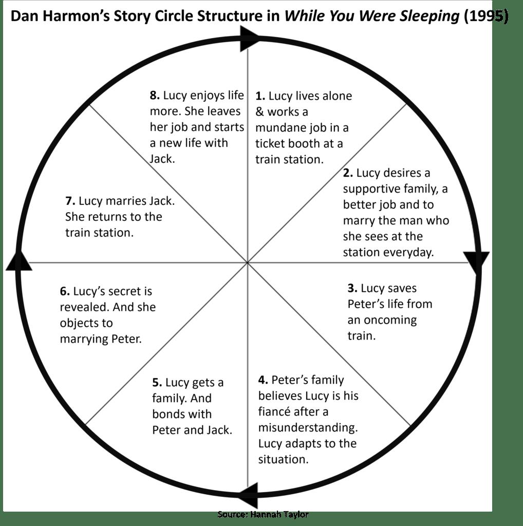 While You Were Sleeping Story Circle analysis